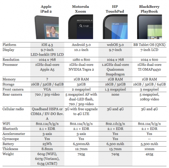 Apple iPad 2 vs. Motorola Xoom vs. HP TouchPad vs. BlackBerry PlayBook