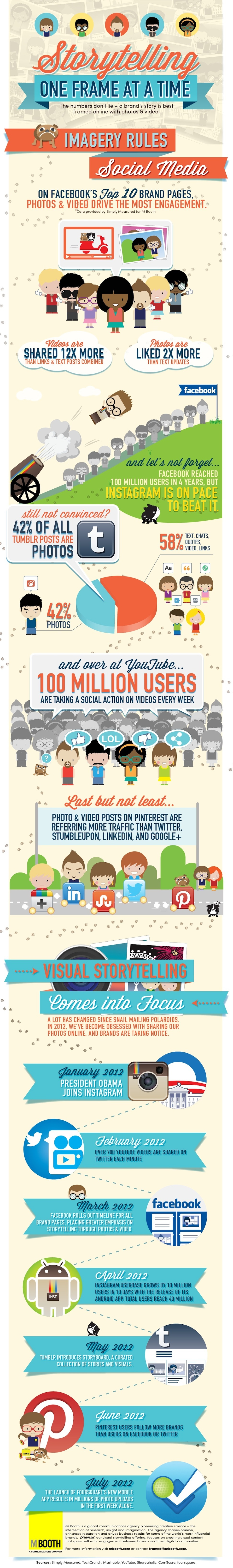 Imagery rules in social media.